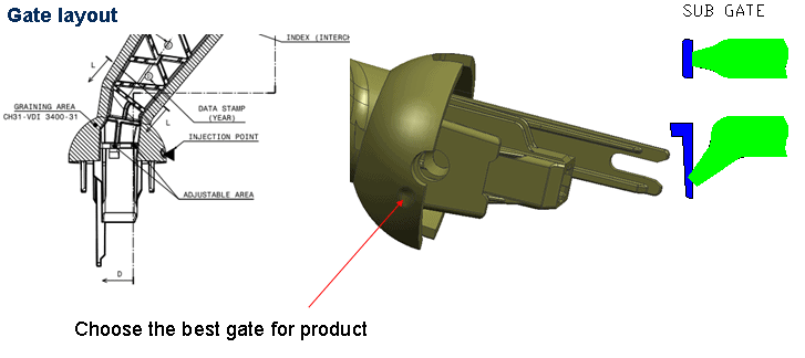 gate position