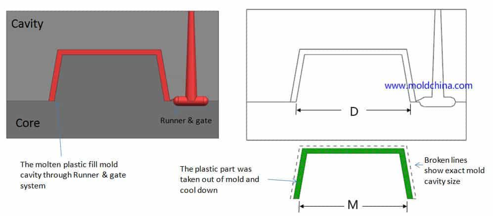 Plastic-mold-shrinkage