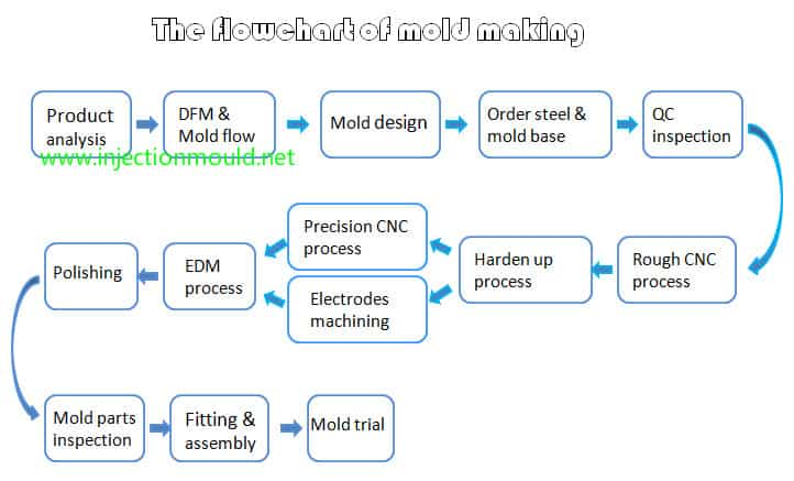 The-whole-process-of-plastic-injection-mold-manufacturing