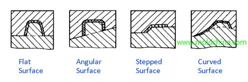 parting-surface-types
