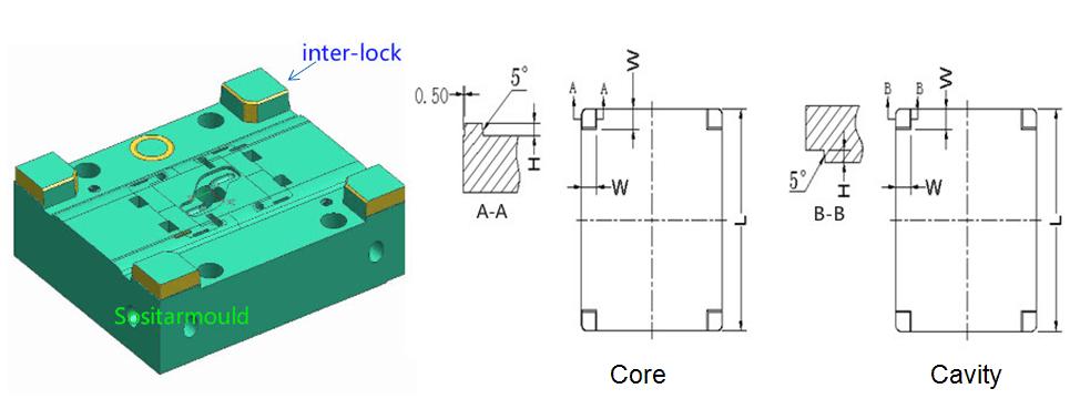 core-cavity-inter-lock