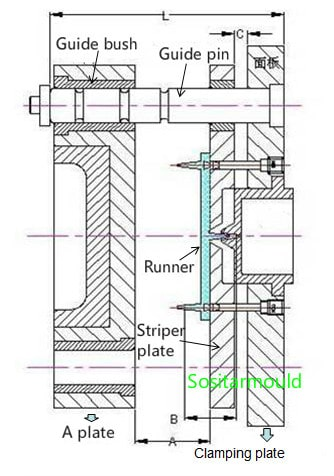 guide-pin-and-guide-bush-for-three-plate-mold