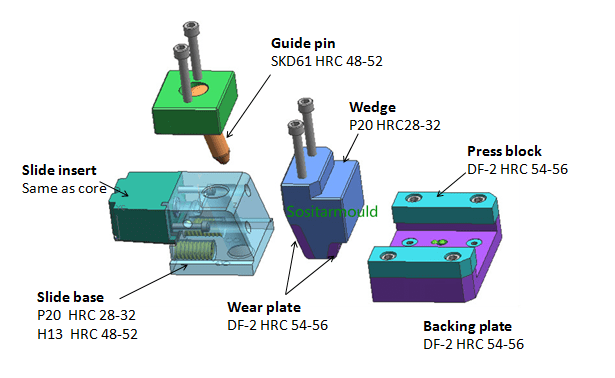 steel-material-for-slide-components