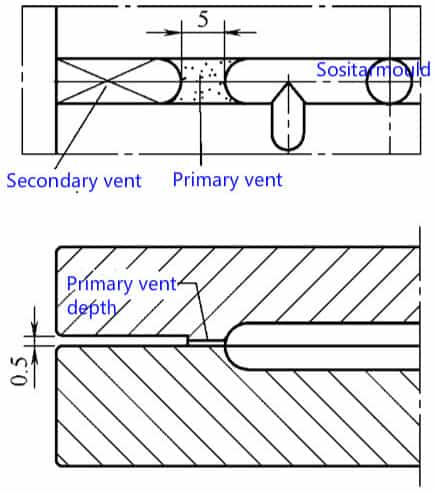 venting systems on runners